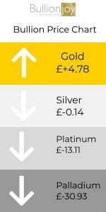 Bullion Market Price chart for Gold, Silver, Platinum, Palladium